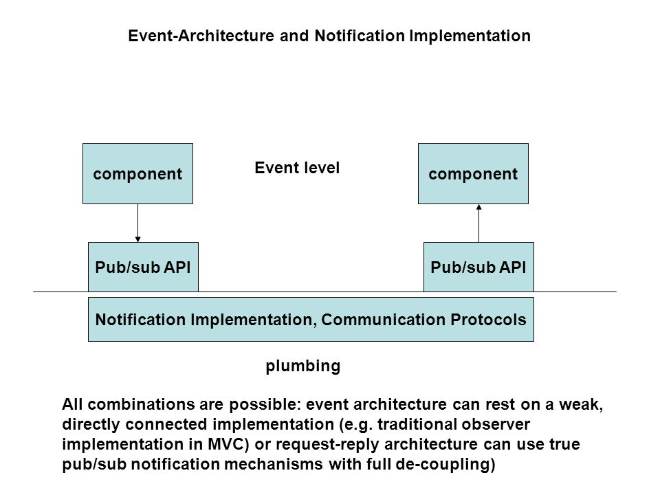 Event-Architecture and Notification Implementation component Notification Implementation, Communication Protocols Pub/sub API Event level plumbing All combinations are possible: event architecture can rest on a weak, directly connected implementation (e.g.