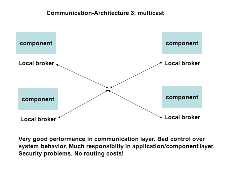 Communication-Architecture 3: multicast component Local broker Very good performance in communication layer.