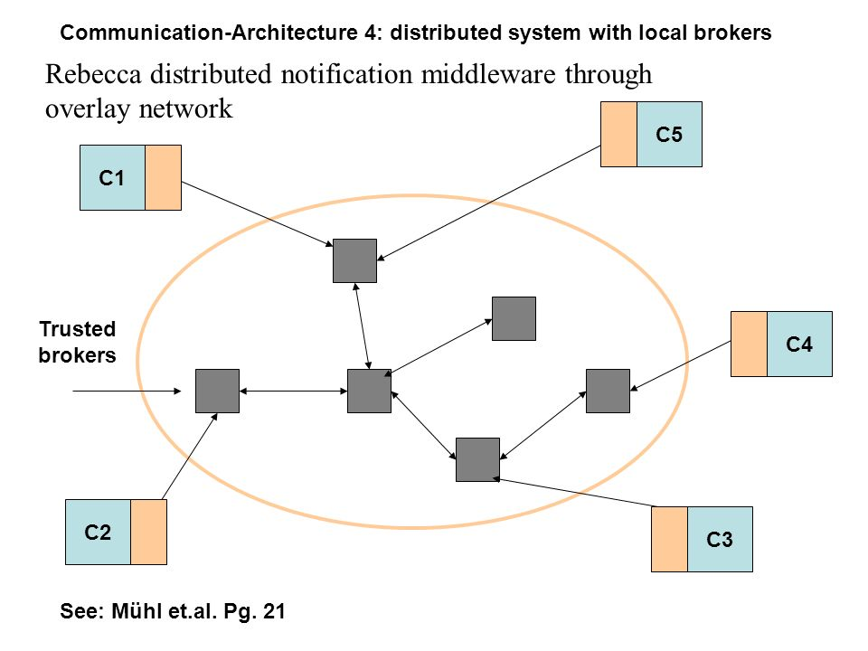 Rebecca distributed notification middleware through overlay network C1 C2 C5 C4 C3 See: Mühl et.al.