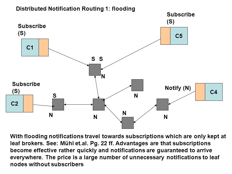 C1 C2 C5 C4 With flooding notifications travel towards subscriptions which are only kept at leaf brokers.