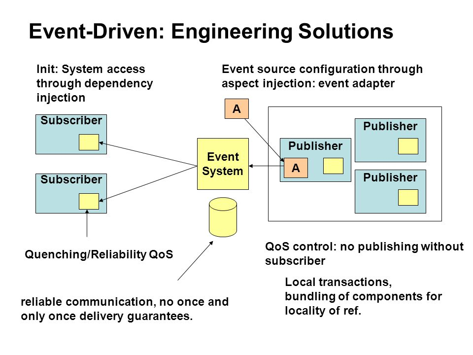 Event-Driven: Engineering Solutions Subscriber Init: System access through dependency injection Quenching/Reliability QoS reliable communication, no once and only once delivery guarantees.