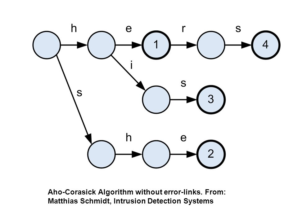 Aho-Corasick Algorithm without error-links. From: Matthias Schmidt, Intrusion Detection Systems