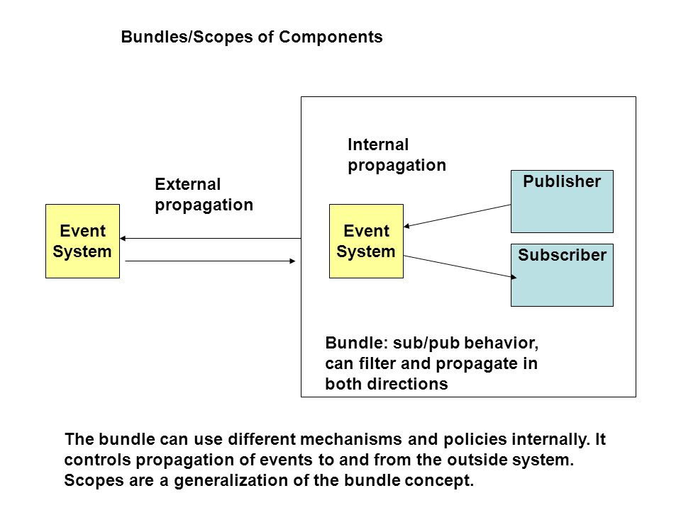 Bundles/Scopes of Components Publisher Event System Subscriber Event System External propagation Internal propagation Bundle: sub/pub behavior, can filter and propagate in both directions The bundle can use different mechanisms and policies internally.