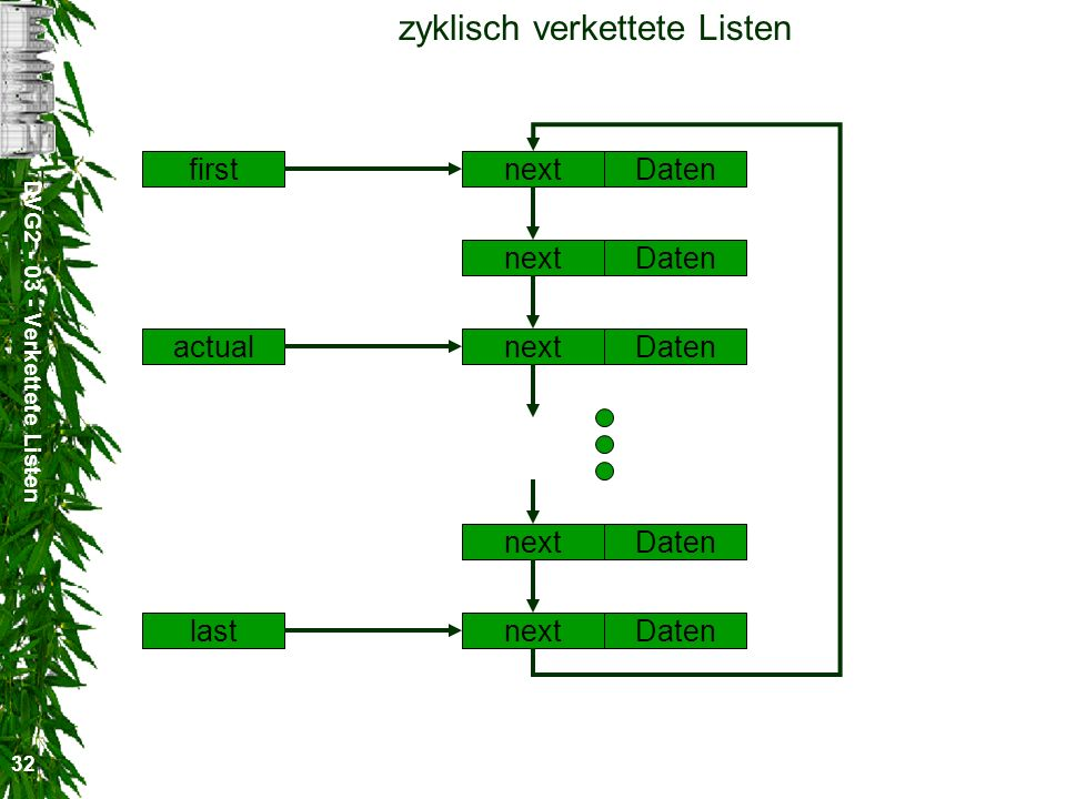 DVG Verkettete Listen 32 zyklisch verkettete Listen next first actual last Daten