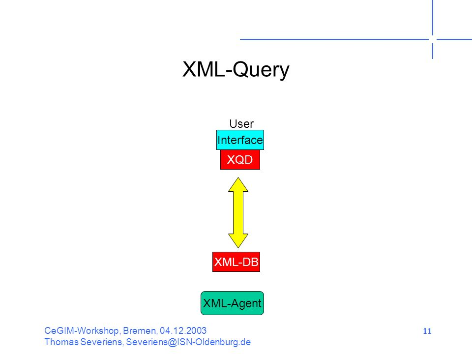 CeGIM-Workshop, Bremen, Thomas Severiens, 11 XML-Query XQD User Interface XML-DB XML-Agent