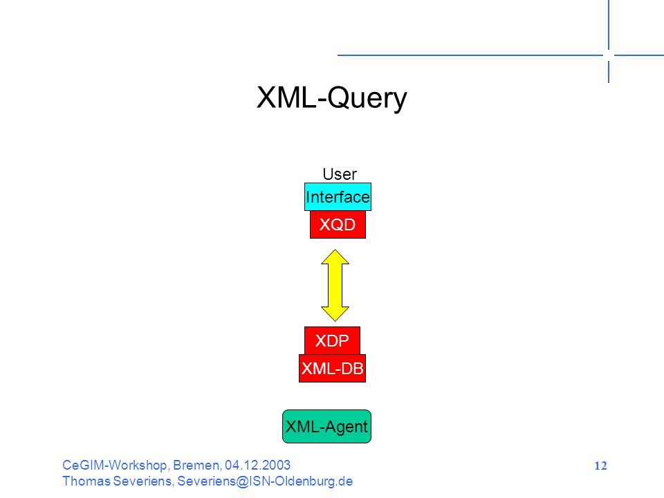 CeGIM-Workshop, Bremen, Thomas Severiens, 12 XML-Query XQD User Interface XML-DB XML-Agent XDP