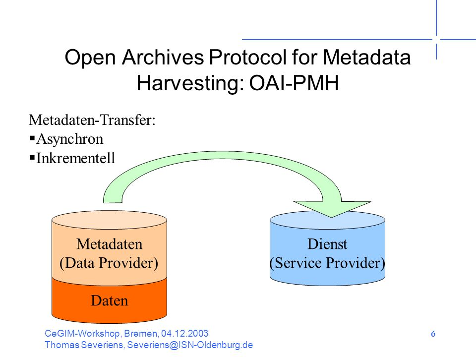 CeGIM-Workshop, Bremen, Thomas Severiens, 6 Open Archives Protocol for Metadata Harvesting: OAI-PMH Dienst (Service Provider) Daten Metadaten (Data Provider) Metadaten-Transfer: Asynchron Inkrementell