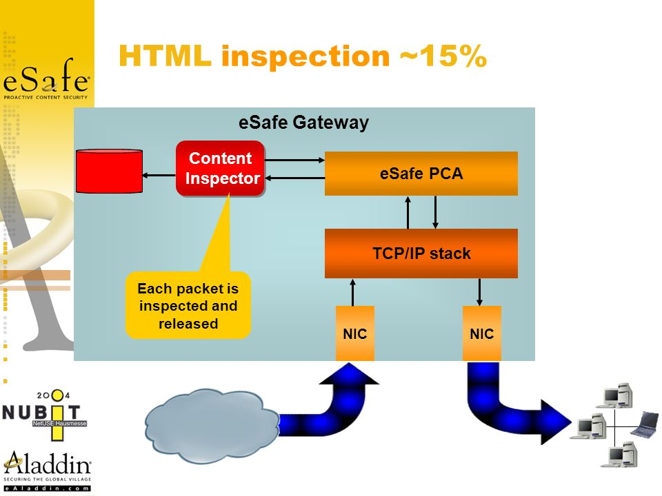 HTML inspection ~15% eSafe Gateway NIC TCP/IP stack eSafe PCA Content Inspector Content Inspector Each packet is inspected and released Internet