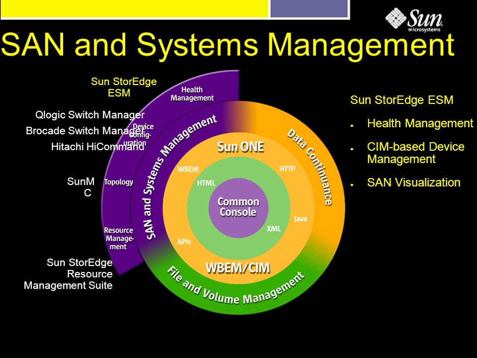 SAN and Systems Management Sun StorEdge ESM Qlogic Switch Manager Brocade Switch Manager Hitachi HiCommand SunM C Sun StorEdge Resource Management Suite Sun StorEdge ESM Health Management CIM-based Device Management SAN Visualization