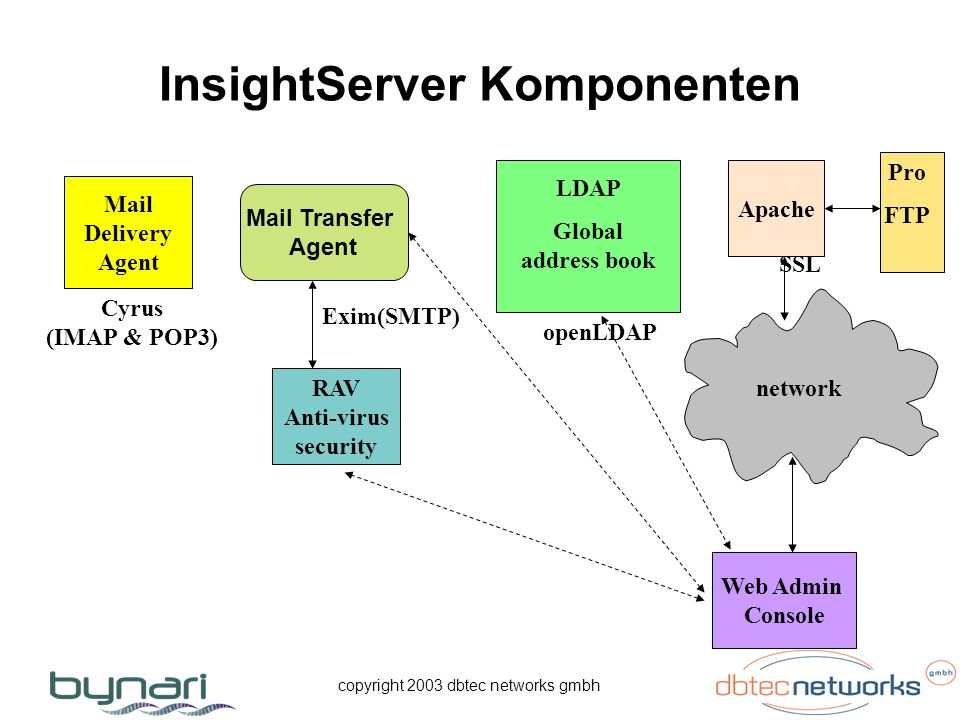 copyright 2003 dbtec networks gmbh InsightServer Komponenten Mail Delivery Agent Cyrus (IMAP & POP3) Exim(SMTP) LDAP Global address book Apache network SSL openLDAP Web Admin Console RAV Anti-virus security Pro FTP Mail Transfer Agent