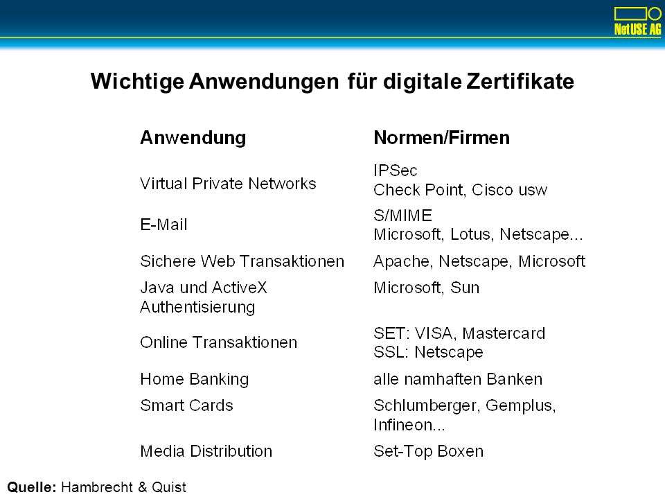 Nutzen des digitalen Zertifikats Physical worldDigital world Authentication Digital signatures Encryption Non-repudiation Digital certificates Integrity & Confidentiality