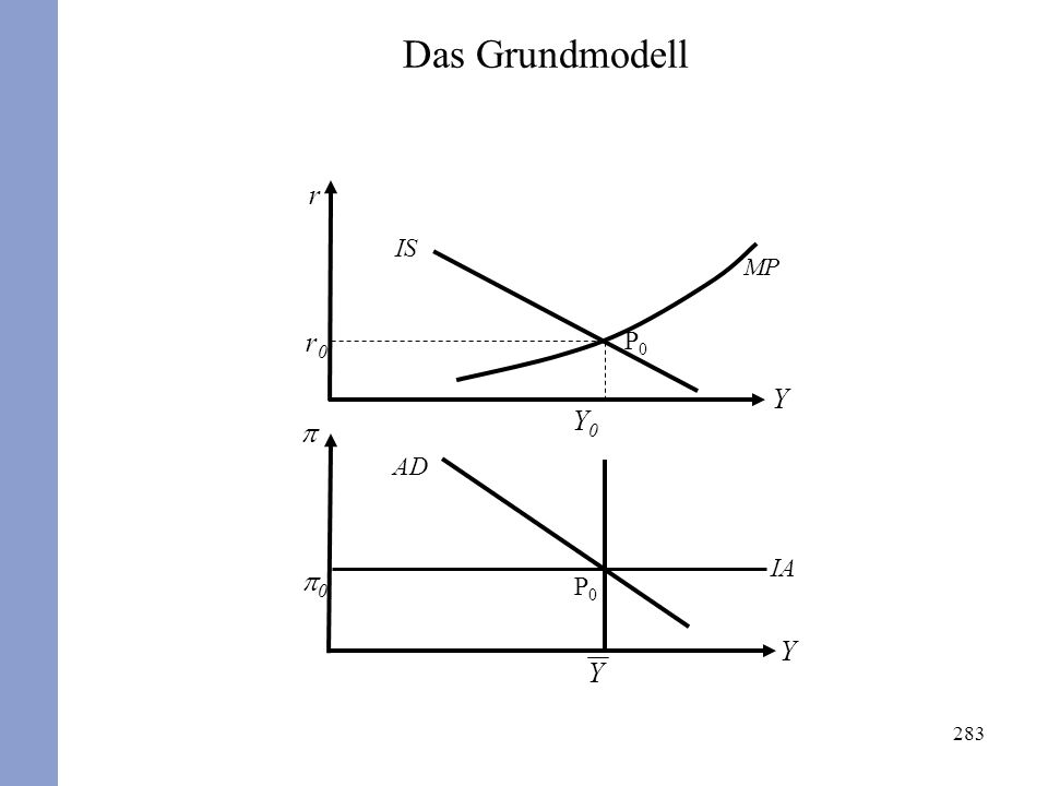 283 r Y Y 0 Y Y0Y0 r0r0 P0P0 P0P0 AD IS MP Das Grundmodell IA
