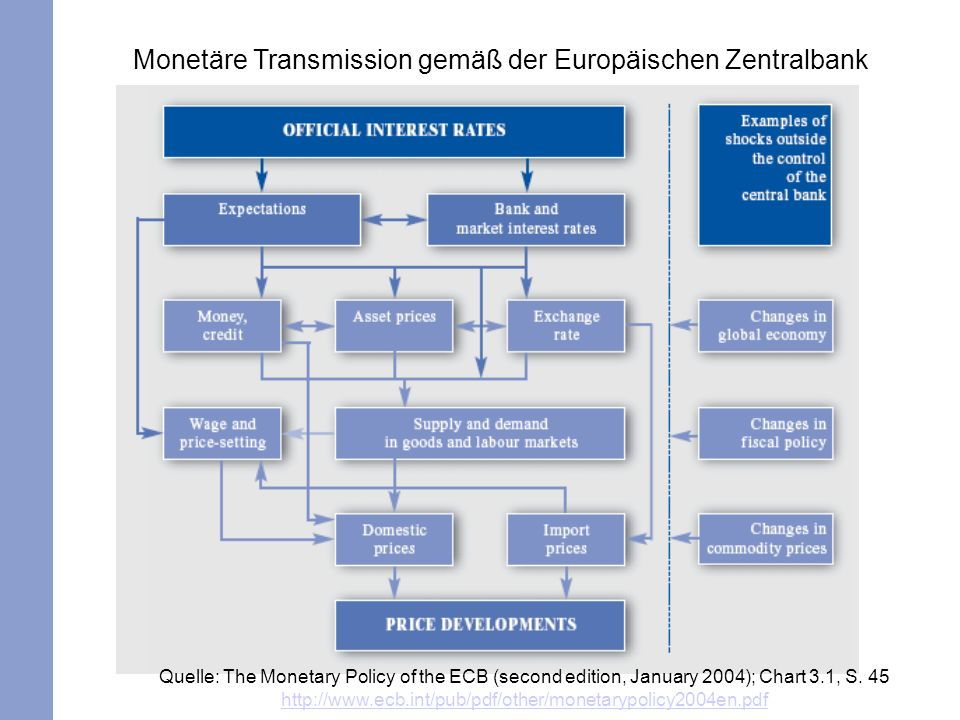 Quelle: The Monetary Policy of the ECB (second edition, January 2004); Chart 3.1, S.