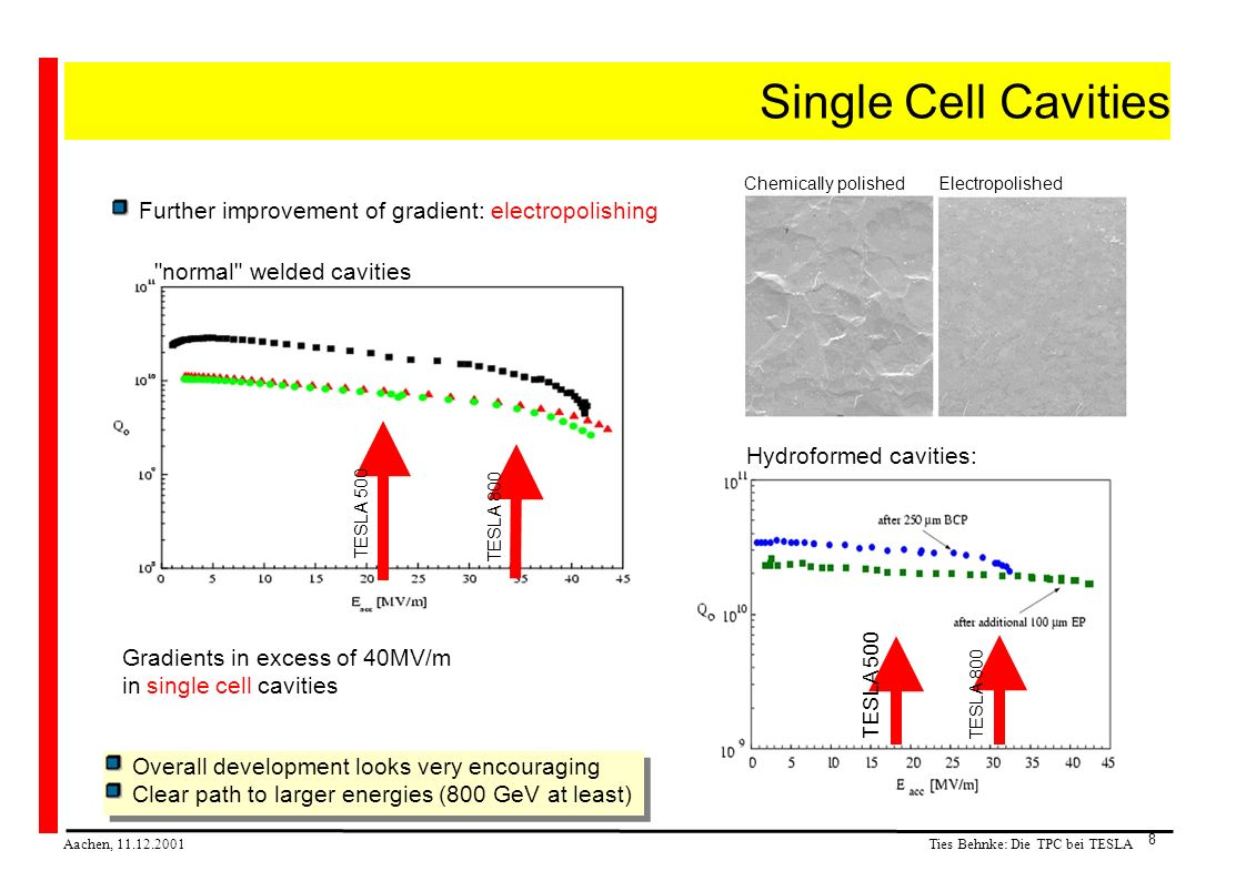Ties Behnke: Die TPC bei TESLA Aachen, 11.12.2001 8 Single Cell Cavities Further improvement of gradient: electropolishing Gradients in excess of 40MV/m in single cell cavities normal welded cavities Hydroformed cavities: Overall development looks very encouraging Clear path to larger energies (800 GeV at least) Overall development looks very encouraging Clear path to larger energies (800 GeV at least) TESLA 500 TESLA 800 TESLA 500 Chemically polishedElectropolished