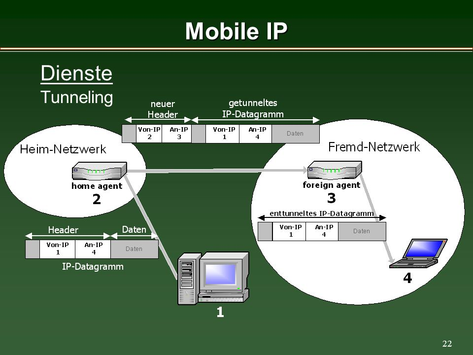 22 Mobile IP Dienste Tunneling