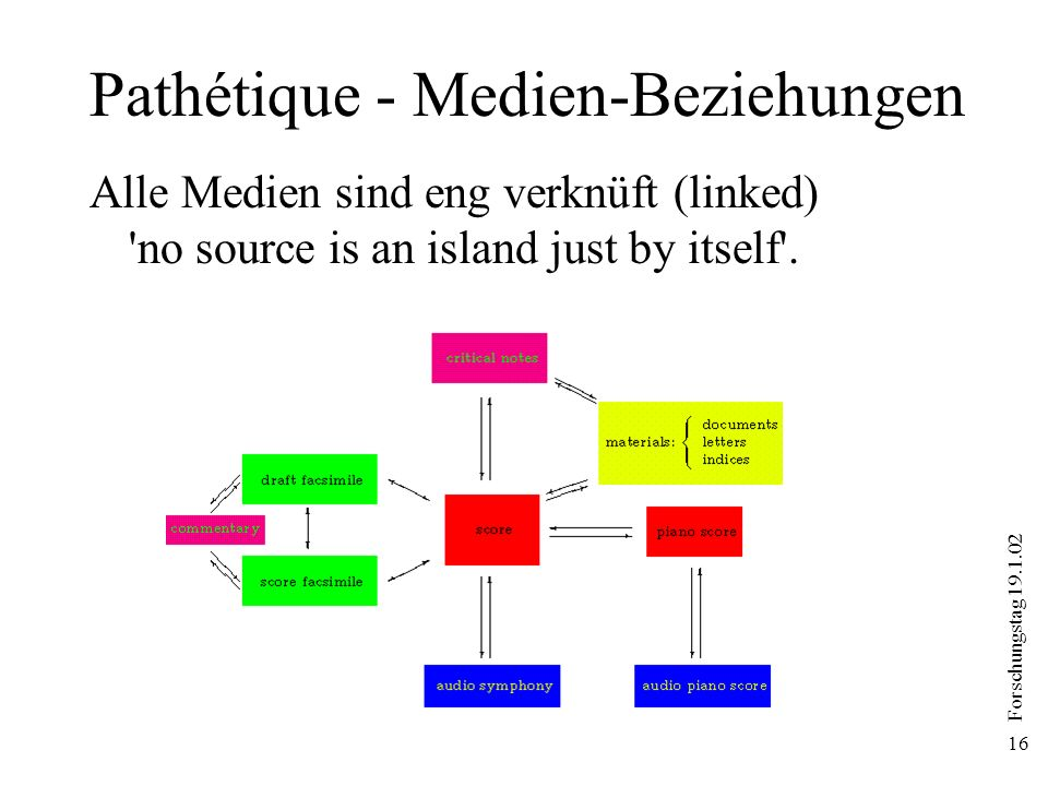 Forschungstag 19.1.02 16 Pathétique - Medien-Beziehungen Alle Medien sind eng verknüft (linked) no source is an island just by itself .