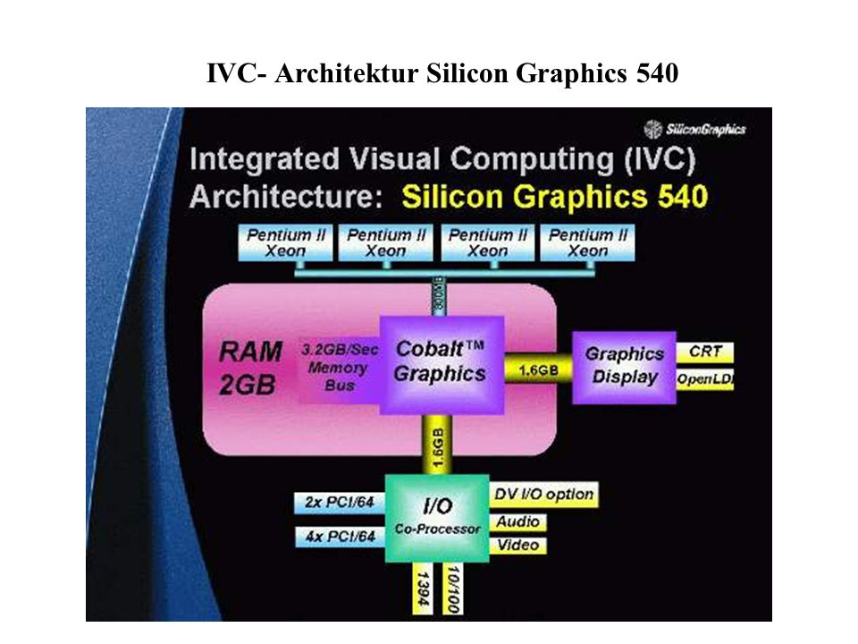 IVC- Architektur Silicon Graphics 540
