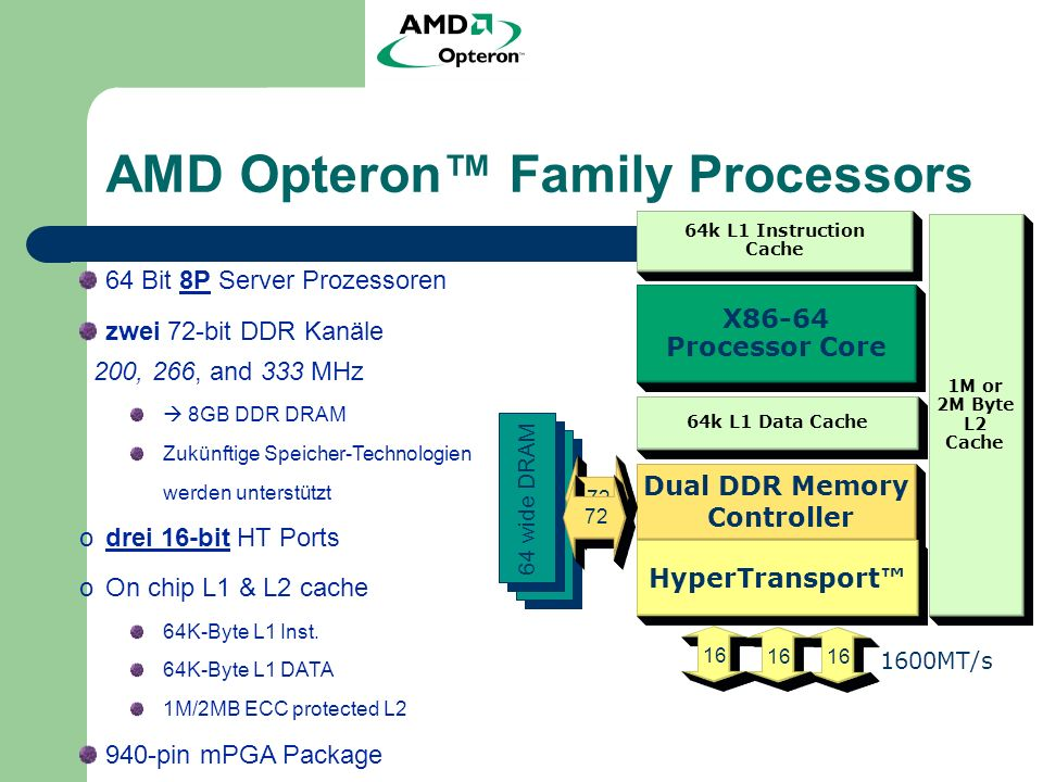 AMD Opteron Family Processors 1M or 2M Byte L2 Cache 64k L1 Instruction Cache 64k L1 Data Cache X86-64 Processor Core Dual DDR Memory Controller HyperTransport wide DRAM 1600MT/s Bit 8P Server Prozessoren zwei 72-bit DDR Kanäle 200, 266, and 333 MHz 8GB DDR DRAM Zukünftige Speicher-Technologien werden unterstützt odrei 16-bit HT Ports oOn chip L1 & L2 cache 64K-Byte L1 Inst.