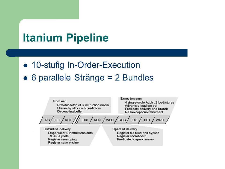 Itanium Pipeline 10-stufig In-Order-Execution 6 parallele Stränge = 2 Bundles