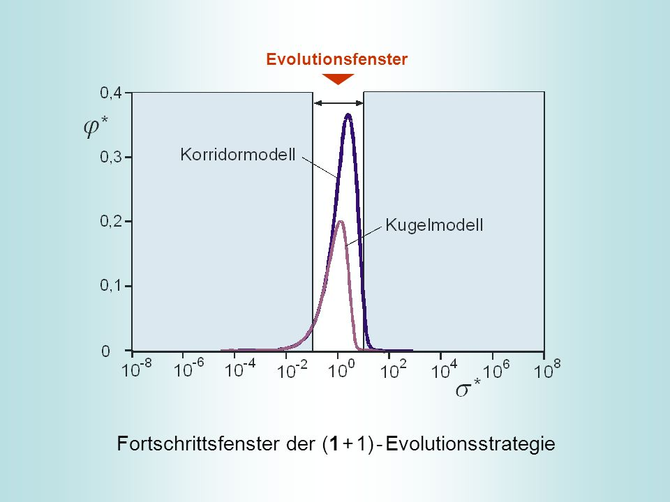 Fortschrittsfenster der (1 + 1) - Evolutionsstrategie Evolutionsfenster