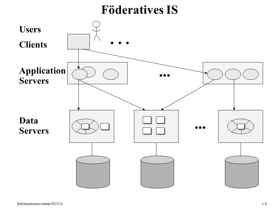 Informationssysteme SS Föderatives IS Data Servers Application Servers Clients Users...