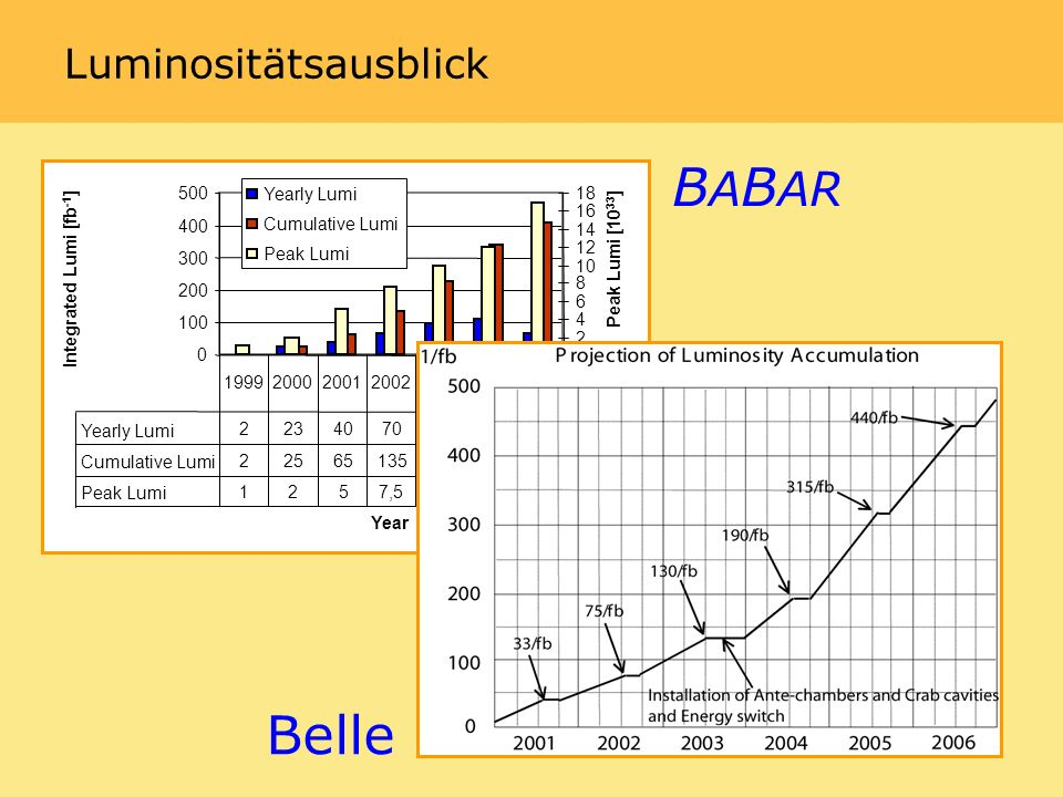 Luminositätsausblick Year Integrated Lumi [fb -1 ] Peak Lumi [10 33 ] Yearly Lumi Cumulative Lumi Peak Lumi Yearly Lumi Cumulative Lumi Peak Lumi 1257, mid 2005 B A B AR Belle