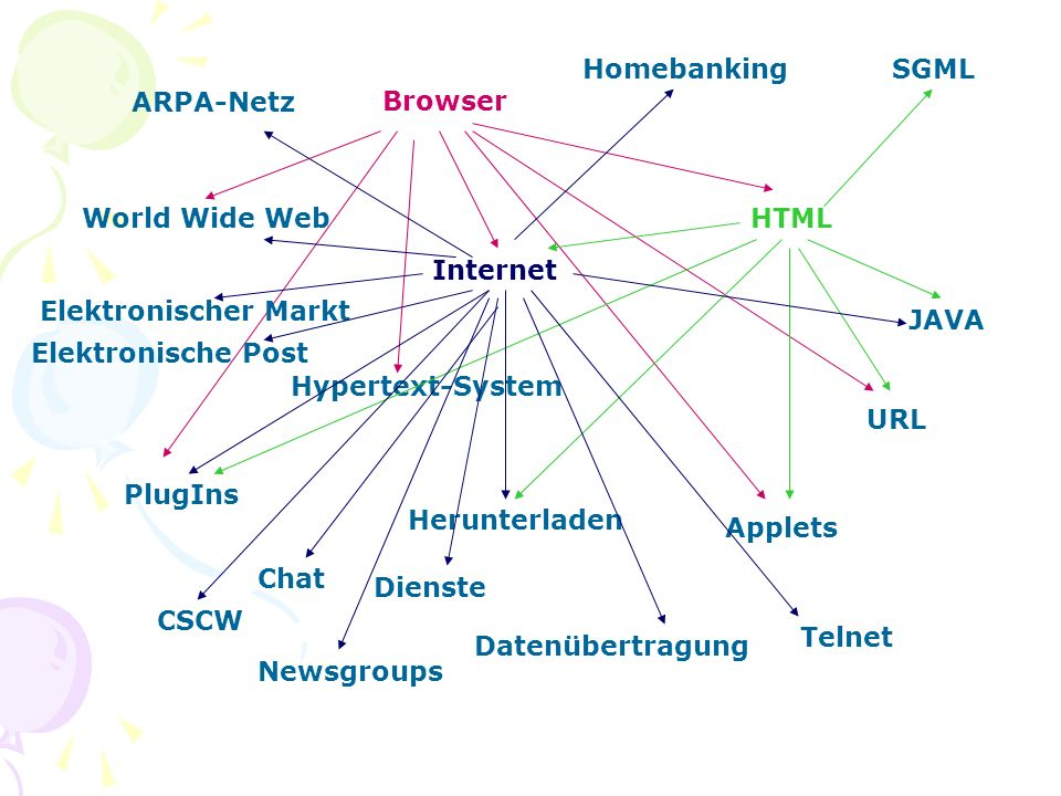 Browser World Wide Web Internet HTML PlugIns Applets URL Hypertext-System SGML Herunterladen JAVA ARPA-Netz Dienste Datenübertragung Elektronische Post Chat Newsgroups Telnet CSCW Homebanking Elektronischer Markt