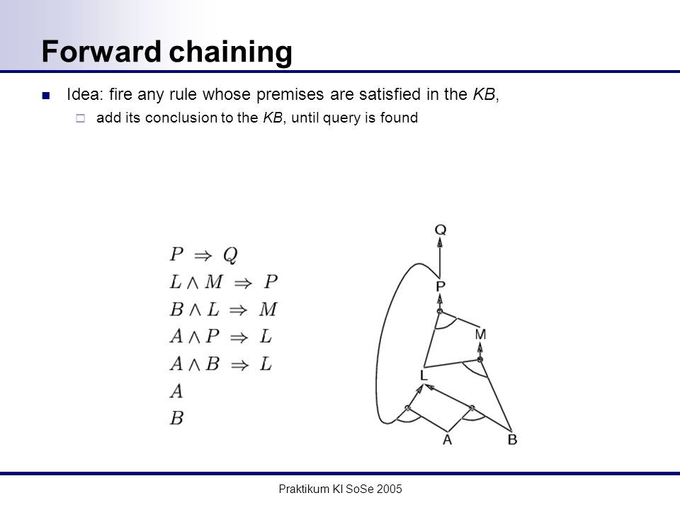 Praktikum KI SoSe 2005 Forward chaining Idea: fire any rule whose premises are satisfied in the KB, add its conclusion to the KB, until query is found
