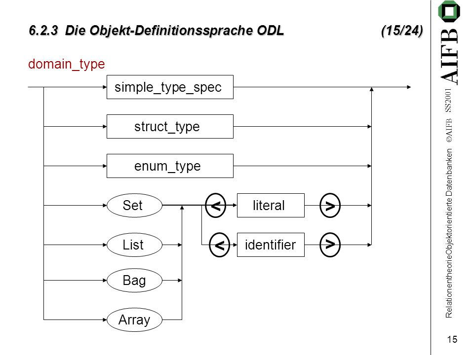 RelationentheorieObjektorientierte Datenbanken AIFB SS Die Objekt-Definitionssprache ODL (15/24) domain_type simple_type_spec struct_type enum_type Set List Bag Array literal identifier < < > >