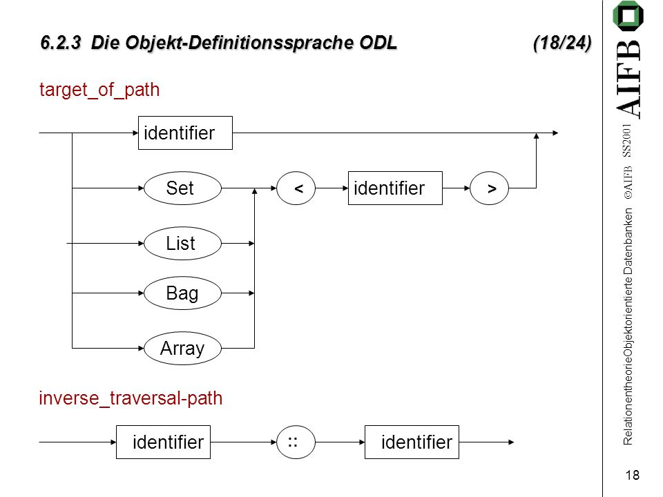 RelationentheorieObjektorientierte Datenbanken AIFB SS Die Objekt-Definitionssprache ODL (18/24) target_of_path identifier Set List Bag Array identifier <> inverse_traversal-path identifier ::
