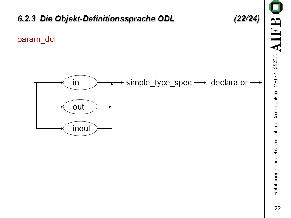 RelationentheorieObjektorientierte Datenbanken AIFB SS Die Objekt-Definitionssprache ODL (22/24) param_dcl in out inout simple_type_specdeclarator