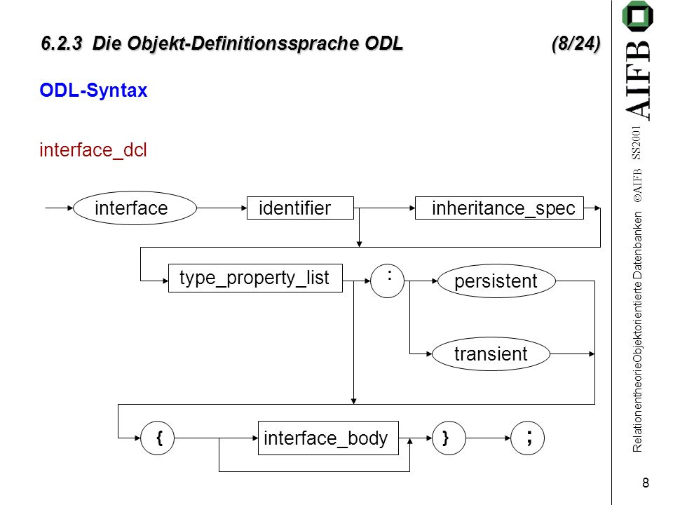 RelationentheorieObjektorientierte Datenbanken AIFB SS Die Objekt-Definitionssprache ODL (8/24) ODL-Syntax interface_dcl interfaceidentifierinheritance_spec type_property_list persistent transient : ; interface_body {}