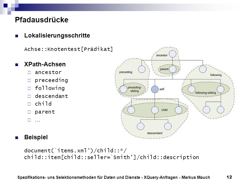Spezifikations- uns Selektionsmethoden für Daten und Dienste - XQuery-Anfragen - Markus Mauch12 Pfadausdrücke Lokalisierungsschritte Achse::Knotentest[Prädikat] XPath-Achsen ancestor preceeding following descendant child parent … Beispiel document(`items.xml )/child::*/ child::item[child::seller=`Smith ]/child::description