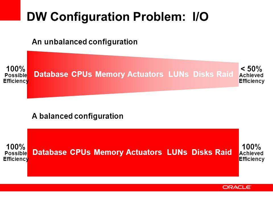 DW Configuration Problem: I/O DatabaseCPUsMemoryActuatorsLUNsDisksRaid DatabaseCPUsMemoryActuatorsLUNsDisksRaid An unbalanced configuration A balanced configuration 100% Possible Efficiency 100% Possible Efficiency 100% Achieved Efficiency < 50% Achieved Efficiency