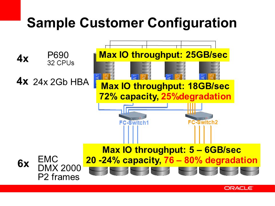 Sample Customer Configuration FC-Switch1FC-Switch2 HBA1HBA2 HBA1HBA2HBA1HBA2 HBA1HBA2 FC-Switch1 FC-Switch2 P CPUs 24x 2Gb HBA 4x EMC DMX 2000 P2 frames 6x Max IO throughput: 25GB/sec Max IO throughput: 18GB/sec 72% capacity, 25%degradation Max IO throughput: 5 – 6GB/sec % capacity, 76 – 80% degradation