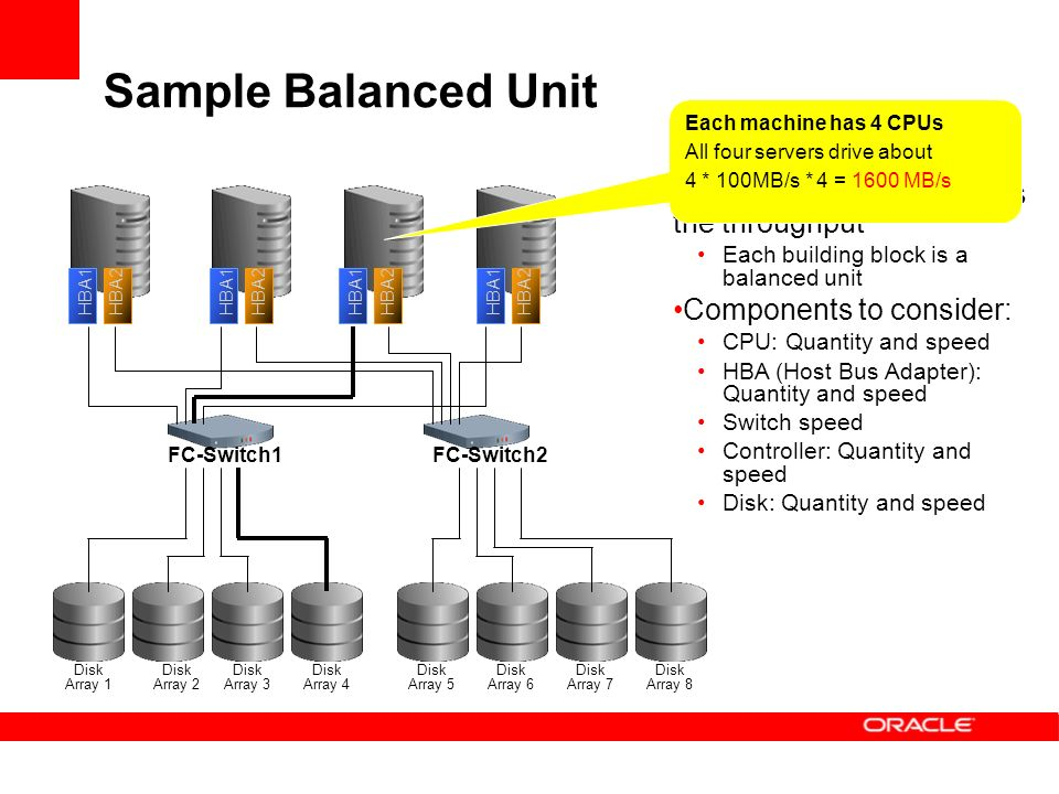 Sample Balanced Unit The weakest link defines the throughput Each building block is a balanced unit Components to consider: CPU: Quantity and speed HBA (Host Bus Adapter): Quantity and speed Switch speed Controller: Quantity and speed Disk: Quantity and speed FC-Switch1FC-Switch2 Disk Array 1 Disk Array 2 Disk Array 3 Disk Array 4 Disk Array 5 Disk Array 6 Disk Array 7 Disk Array 8 Each machine has 4 CPUs All four servers drive about 4 * 100MB/s * 4 = 1600 MB/s HBA1HBA2 HBA1HBA2HBA1HBA2HBA1HBA2