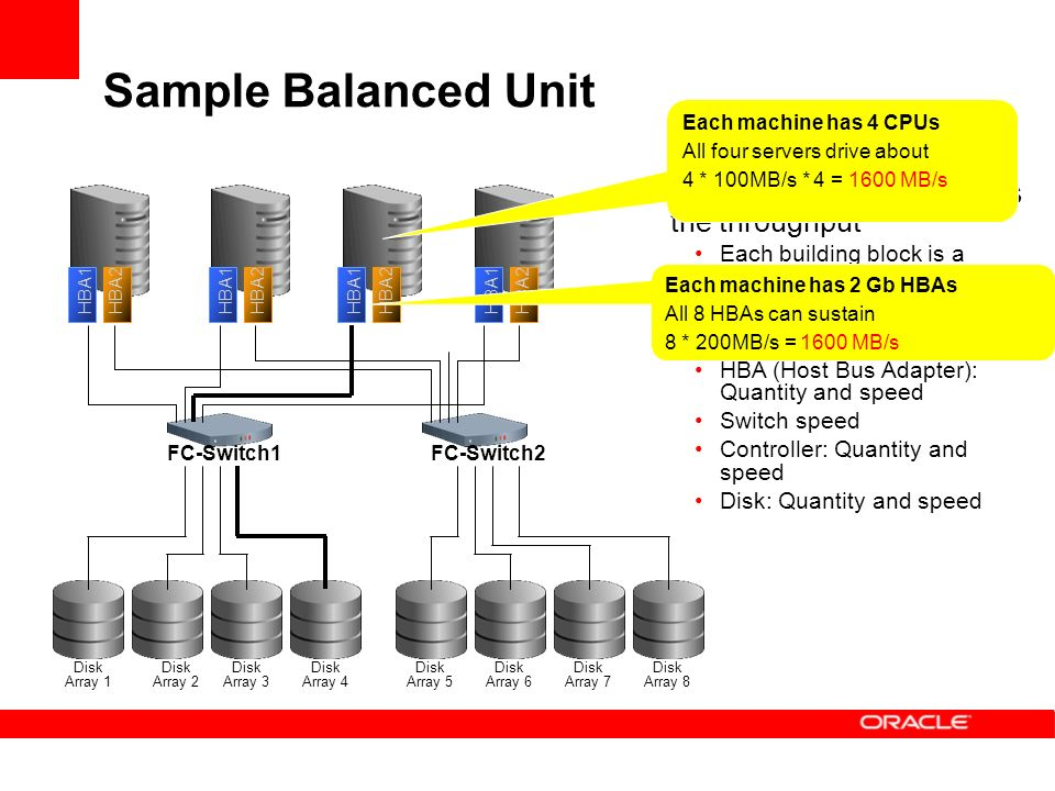 Sample Balanced Unit The weakest link defines the throughput Each building block is a balanced unit Components to consider: CPU: Quantity and speed HBA (Host Bus Adapter): Quantity and speed Switch speed Controller: Quantity and speed Disk: Quantity and speed HBA1HBA2 HBA1HBA2HBA1HBA2HBA1HBA2 FC-Switch1FC-Switch2 Disk Array 1 Disk Array 2 Disk Array 3 Disk Array 4 Disk Array 5 Disk Array 6 Disk Array 7 Disk Array 8 Each machine has 2 Gb HBAs All 8 HBAs can sustain 8 * 200MB/s = 1600 MB/s Each machine has 4 CPUs All four servers drive about 4 * 100MB/s * 4 = 1600 MB/s