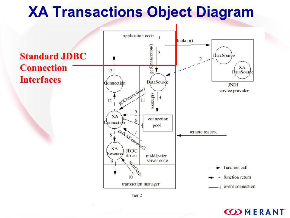 XA Transactions Object Diagram Standard JDBC ConnectionInterfaces