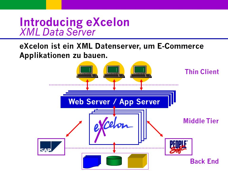 Web Server / App Server Introducing eXcelon XML Data Server eXcelon ist ein XML Datenserver, um E-Commerce Applikationen zu bauen.