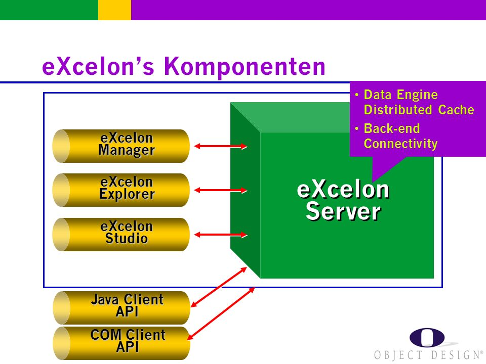 eXcelons Komponenten eXcelonManager eXcelonExplorer eXcelonStudio eXcelon Server Data Engine Distributed Cache Back-end Connectivity Java Client API COM Client API
