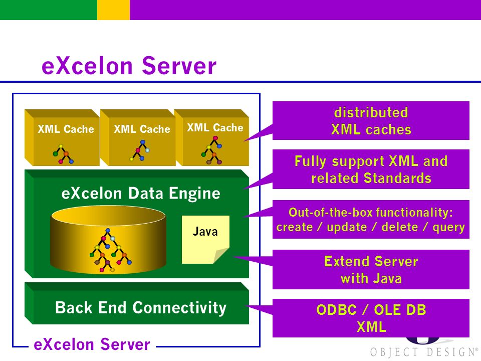 eXcelon Server eXcelon Data Engine eXcelon Server XML Cache Back End Connectivity Java ODBC / OLE DB XML Extend Server with Java Out-of-the-box functionality: create / update / delete / query Fully support XML and related Standards distributed XML caches