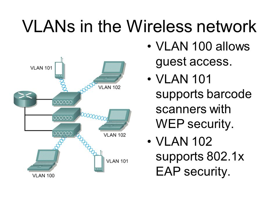VLANs in the Wireless network VLAN 100 allows guest access.