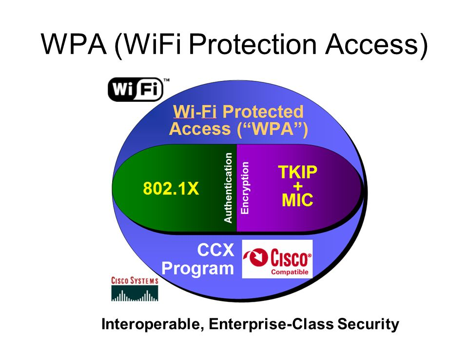 WPA (WiFi Protection Access) Interoperable, Enterprise-Class Security