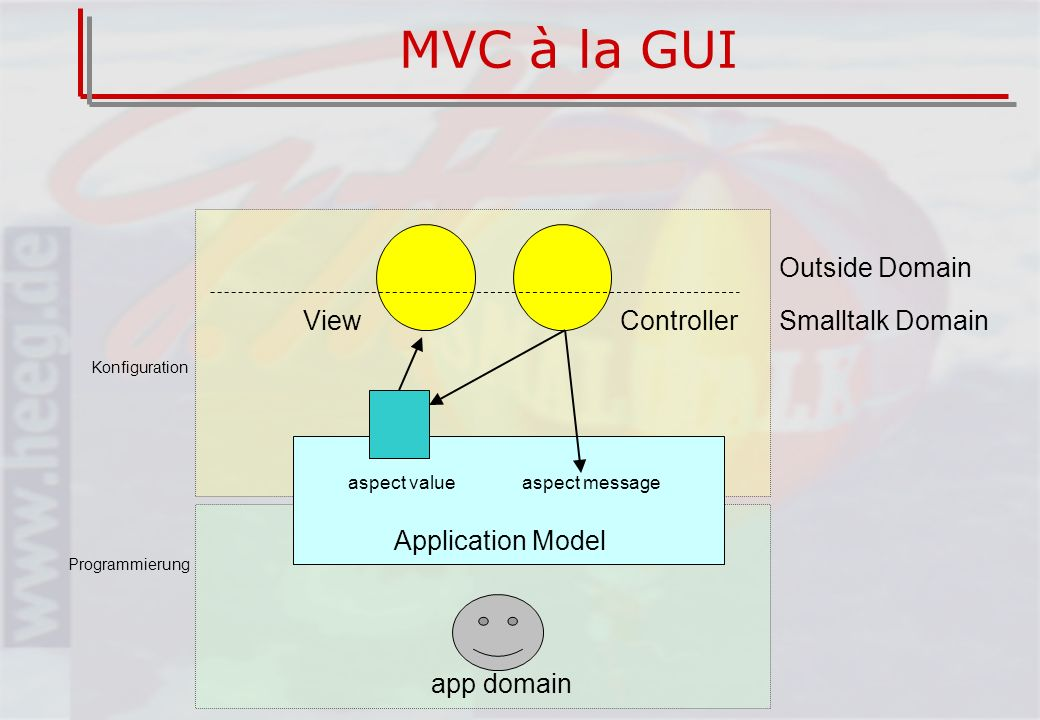MVC à la GUI ViewControllerSmalltalk Domain Outside Domain aspect messageaspect value app domain Application Model Programmierung Konfiguration