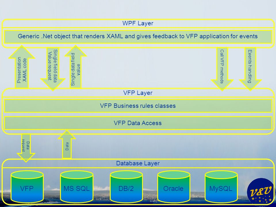 VFP Layer VFP Business rules classes VFP Data Access Database Layer MS SQLMySQLOracleDB/2VFP Data Data request WPF Layer Generic.Net object that renders XAML and gives feedback to VFP application for events Events handling Call VFP methods Single field data Value request Single data field value Presentation XAML code
