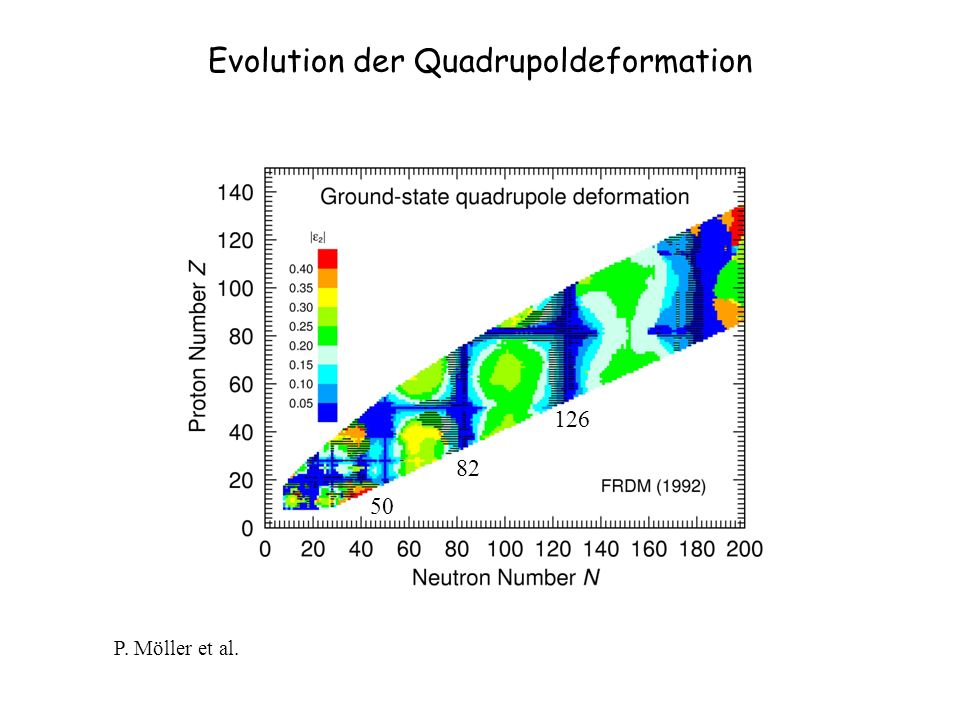 Evolution der Quadrupoldeformation P. Möller et al.