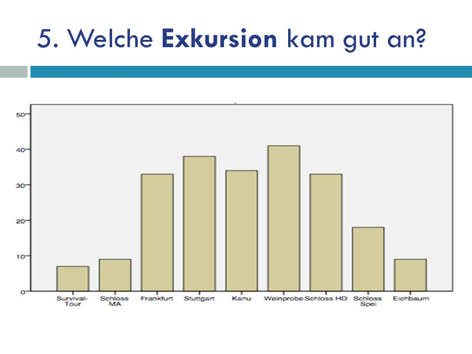 5. Welche Exkursion kam gut an