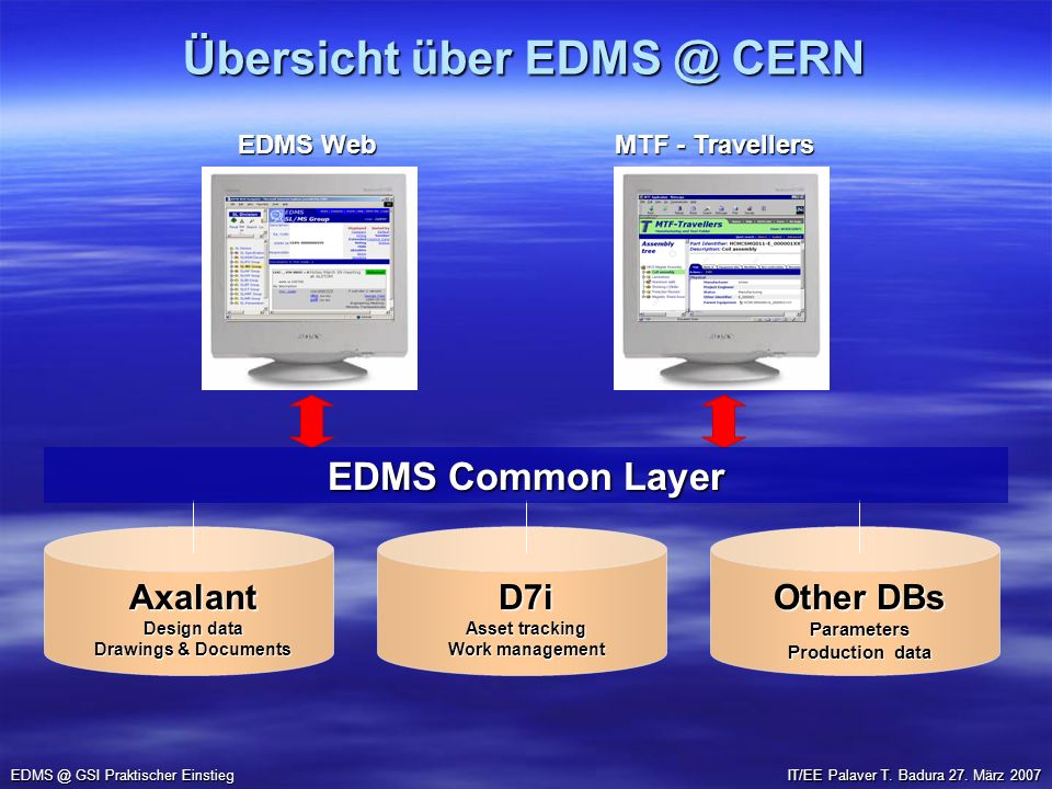 Übersicht über CERN GSI Praktischer Einstieg EDMS Web MTF - Travellers Axalant Design data Drawings & Documents Other DBs Parameters Production data D7i Asset tracking Work management EDMS Common Layer IT/EE Palaver T.