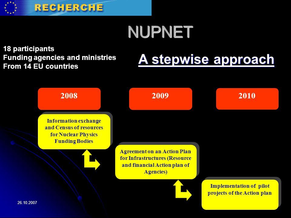 NUPNET A stepwise approach 2008 Information exchange and Census of resources for Nuclear Physics Funding Bodies Agreement on an Action Plan for Infrastructures (Resource and financial Action plan of Agencies) Implementation of pilot projects of the Action plan participants Funding agencies and ministries From 14 EU countries