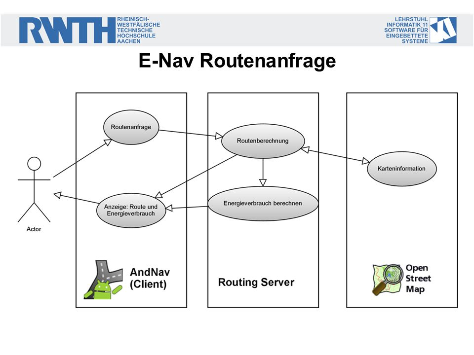 E-Nav Routenanfrage